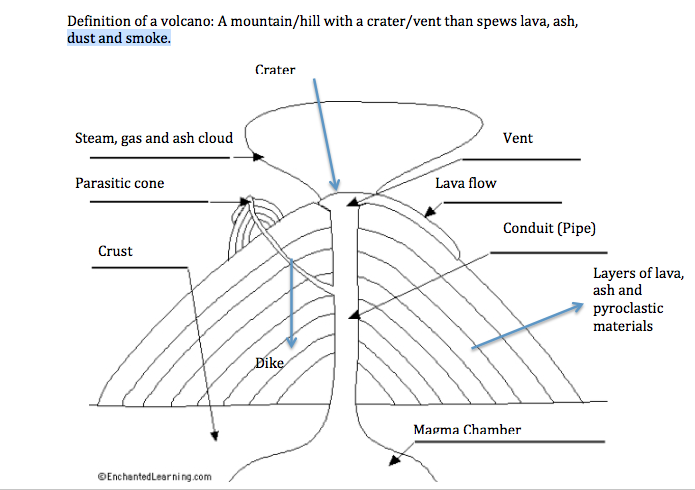 kenneth u0026 39 s geography blog  diagram  definition of volcanoes