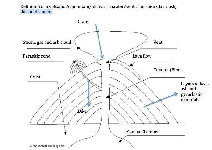 kenneth u0026 39 s geography blog  diagram  definition of volcanoes