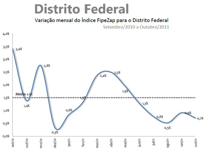 Valorização dos Imóveis - Outubro de 2011 - Brasília (DF)
