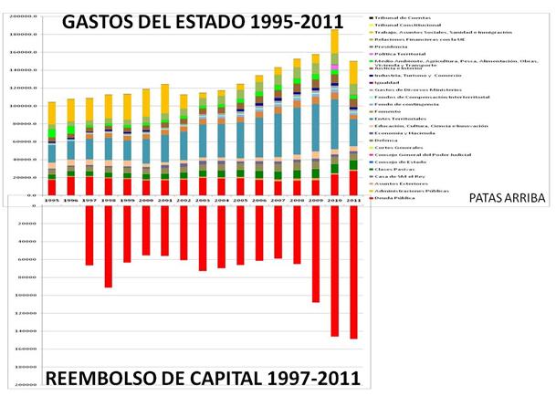 La  compra  del estado moderno,  deuda  pública,  crédito... Figura6