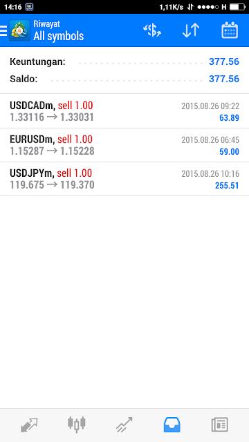Profit Trading Forex Tahun 2015