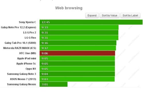 Durata batteria sulla navigazione web per Htc One M8