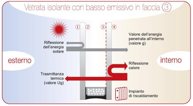 Scienziato preoccupato casa con cappotto finestre solari 2 - Finestre con vetrocamera ...