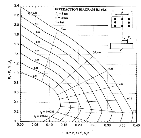 Engineer U0026 39 S Standpoint  Reinforced Concrete Design