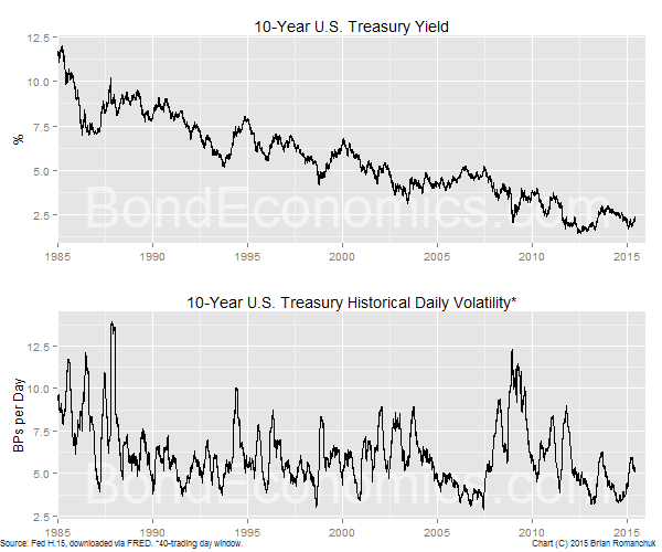 Chart: U.S. 10-year Treasury Yield and Volatility
