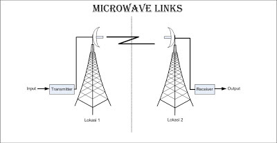 info seputar dunia televisi  microwave links