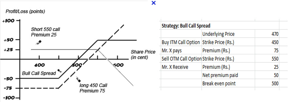 Investment Banking Help Center Option Strategies