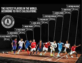 Manchester United player becomes world's fastest footballer. (See top ten list)
