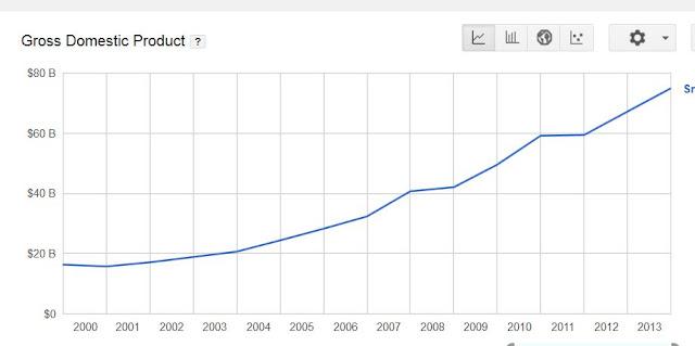 https://www.google.com/publicdata/explore?ds=d5bncppjof8f9_&met_y=ny_gdp_mktp_cd&idim=country:LKA&hl=en&dl=en#!ctype=l&strail=false&bcs=d&nselm=h&met_y=ny_gdp_mktp_cd&scale_y=lin&ind_y=false&rdim=region&idim=country:LKA&ifdim=region&tstart=964843200000&tend=1406606400000&hl=en_US&dl=en&ind=false
