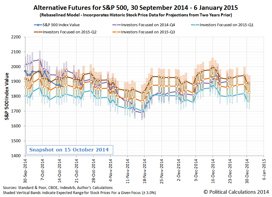 Alternative Futures for S&P 500, 30 September 2014 - 6 January 2015 (Rebaselined Model - Incorporates Historic Stock Price Data for Projections from Two Years Prior), Snapshot on 15 October 2014