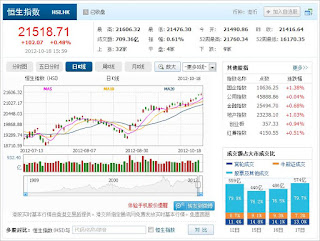 中国株コバンザメ投資 香港ハンセン指数1018