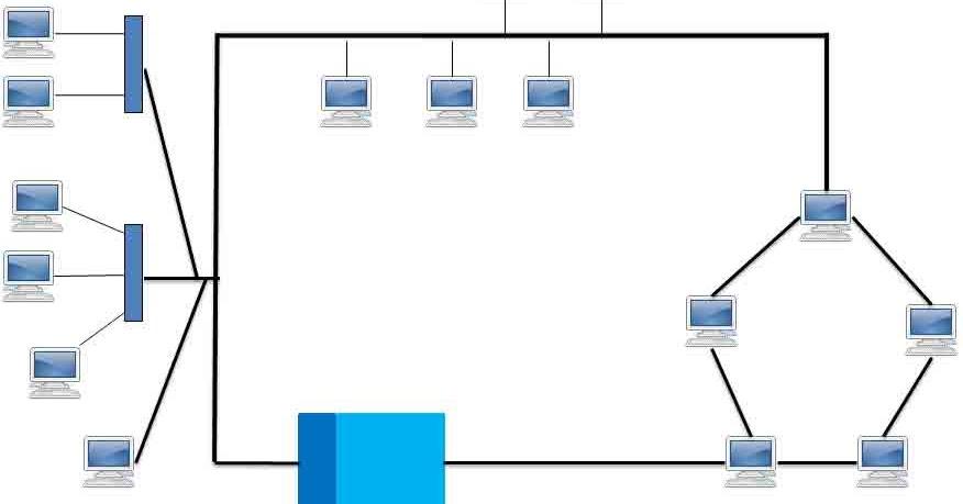 Network Toplogies