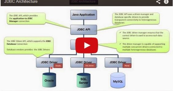 Java ee jdbc architecture for Pool design pattern java