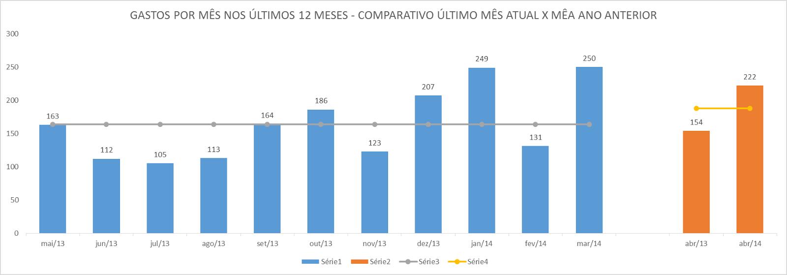 gráficos, excel, média, ano, anual, comparativo, mês