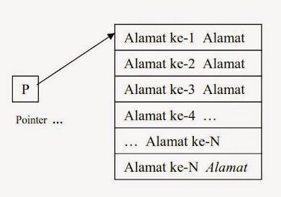 Pointer dalam Bahasa C