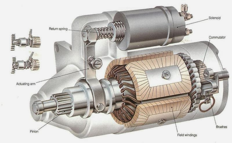 How Car Starts Mechanical Engineering