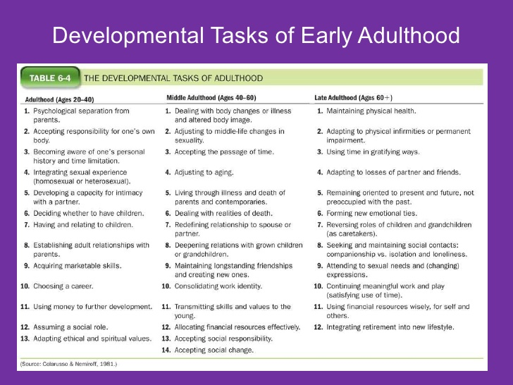 human development early adulthood There are different stages of these development the adolescence stage, the early adulthood stage and the old age stage human undergoes different stages of.