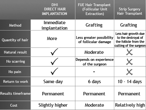Hair transplant procedure success and reviews which hair which hair transplant method is best and why pmusecretfo Image collections