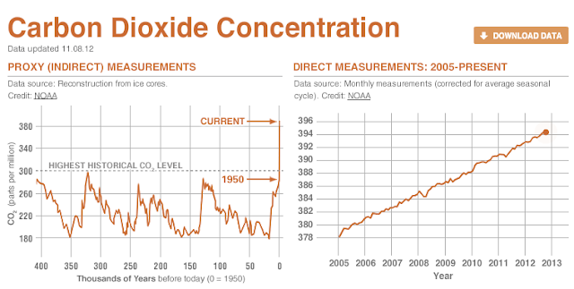 Carbone Dioxide concentration Nasa
