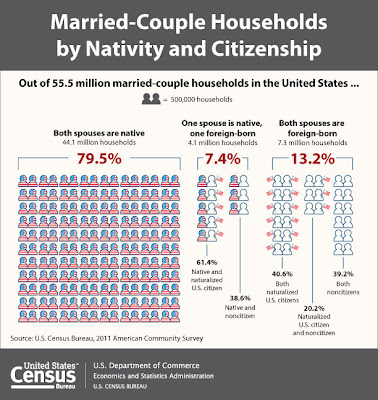 21 Percent of Married-Couple Households Have at Least One Foreign-Born Spouse