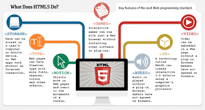 HTML5 working