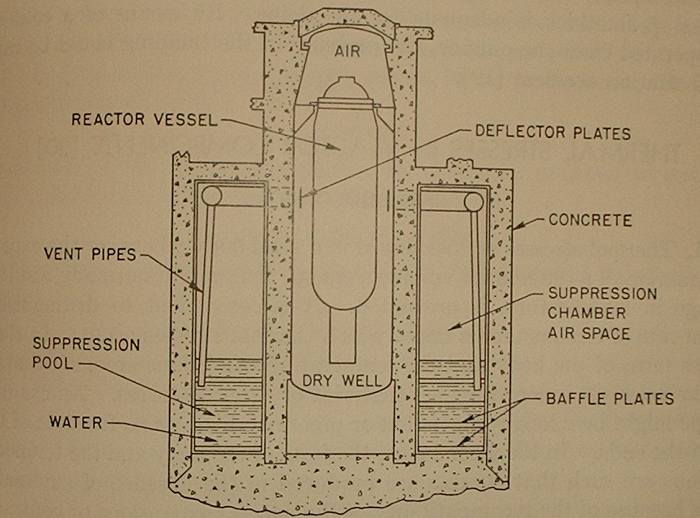 Atomic power review some interim details containment for Pool design reactor