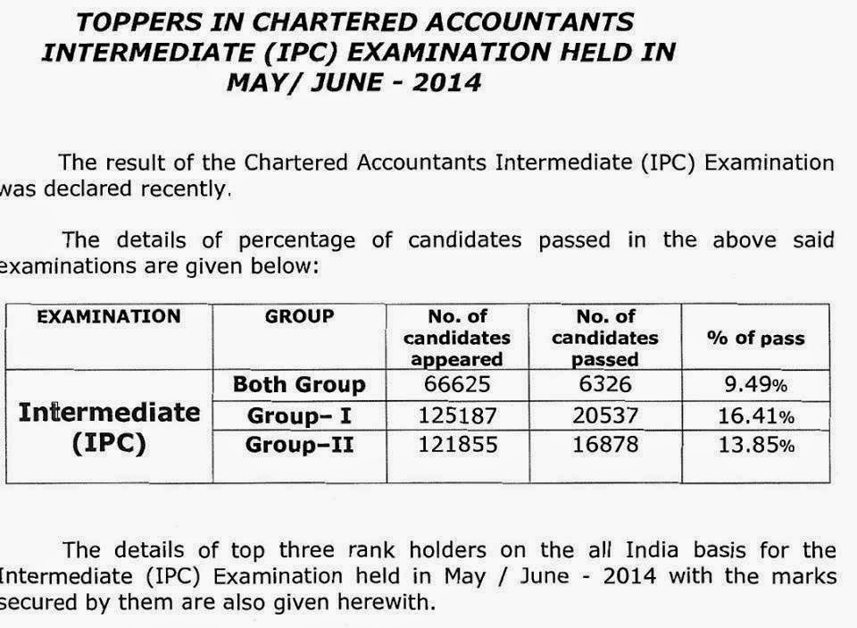 ipcc-topper-pass-percentage-marks-sheet-may-2014