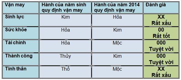 5 vận may chính của người tuổi Đinh Dậu năm 2014