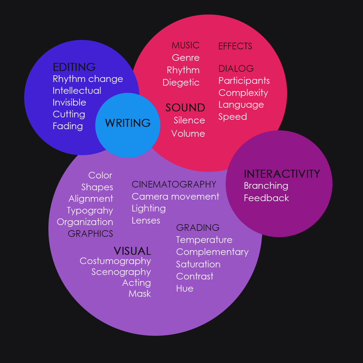 Storytelling with a Chord Diagram and D3.js - Visual Cinnamon