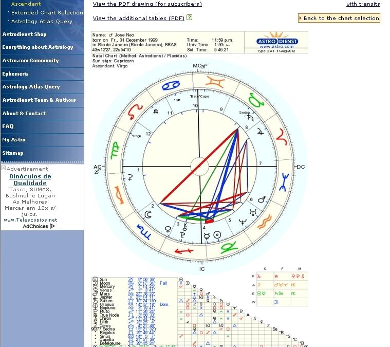 Excepcional Mapa Astral e Astrologia (Parte I de III) - Os Signos e Planetas GQ67