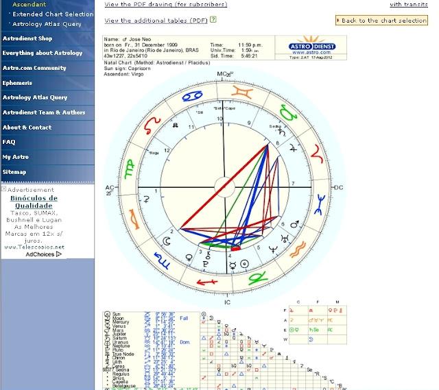 Mapa astrologico, mapa natal, mapa astral e astrologia