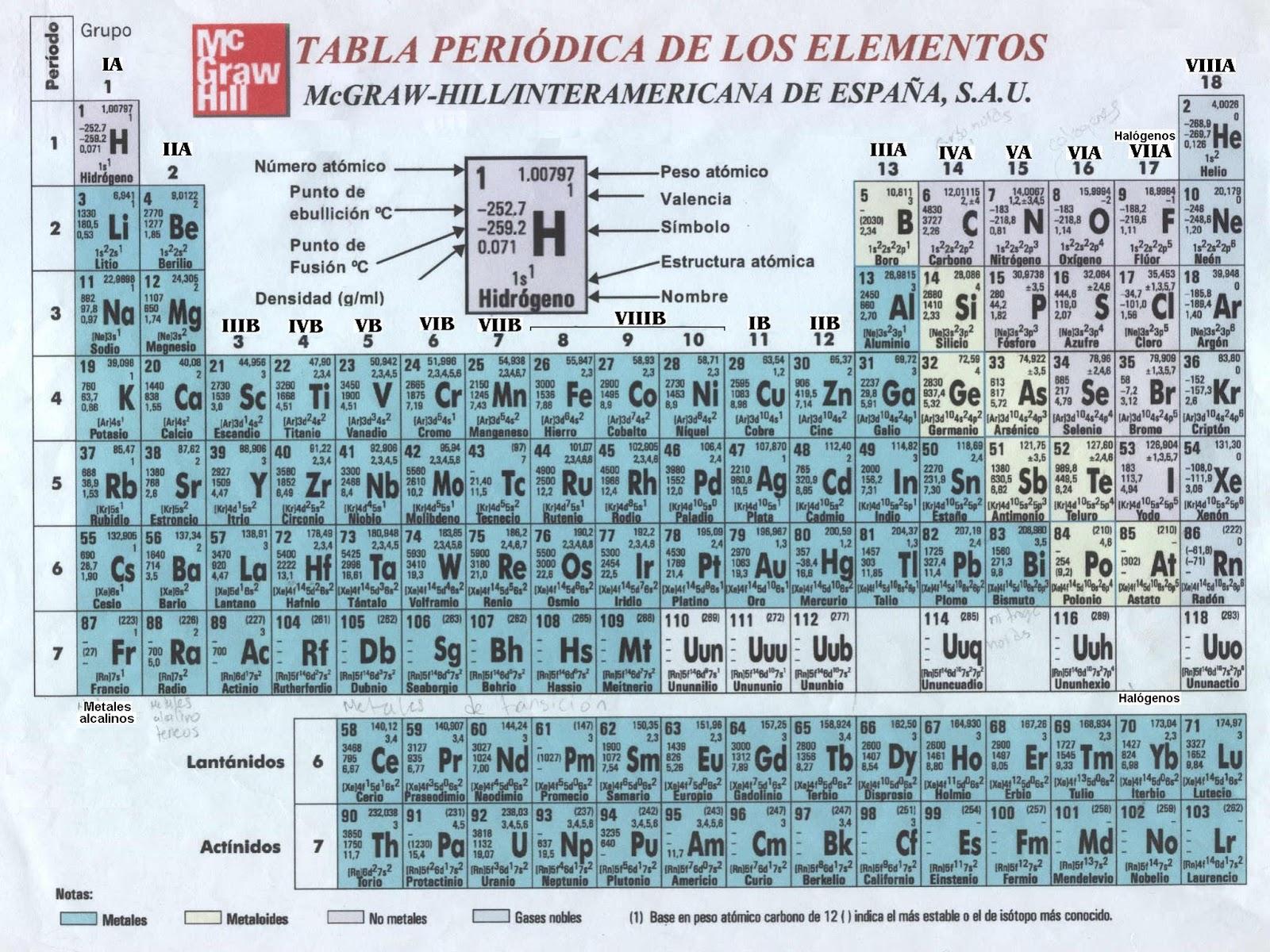 Conociendo la quimica tabla periodica de los elementos estructura de la tabla periodica urtaz Gallery