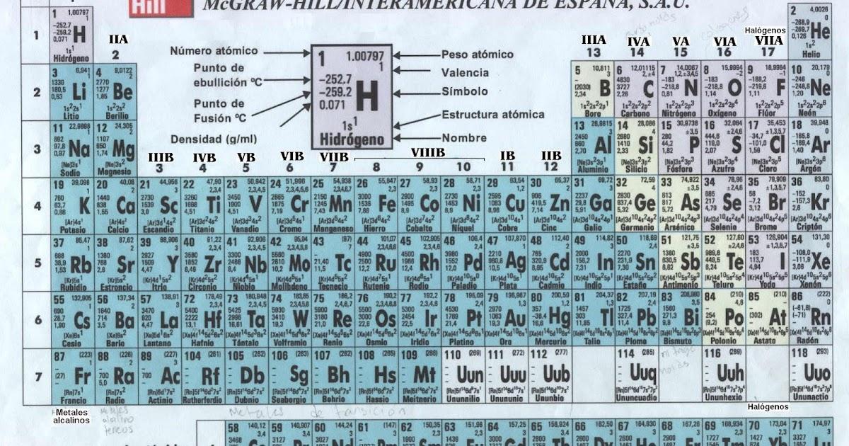 Conociendo la quimica tabla periodica de los elementos urtaz Choice Image