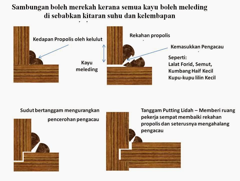 Tanggam Rekaan Kotak Koloni Lebah Kelulut