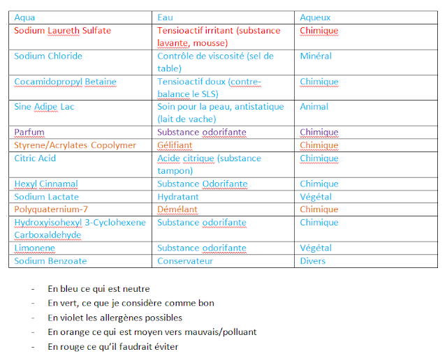 Liste INCI Composition du gel douche/shampooing Kneipp