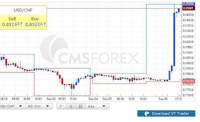Laporan Hasil Trading