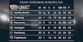 Liputan Bola - Memasuki pekan terakhir, harus diakui persaingan di papan atas Bundesliga Jerman tidak lagi gereget lantaran sang kampiun beserta tiga klub lainnya yang meraih tiket menuju Liga Champions 2015/16