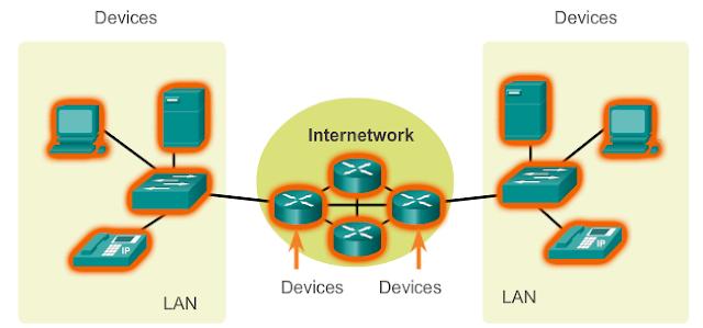 Inilah 3 Komponen Dalam Jaringan Dasar bangett device