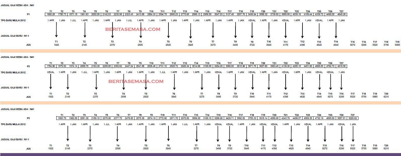 contoh tangga gaji baru 2012 sbpa jadual gaji ppps dg48