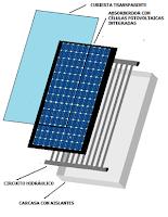 Esquema composición panel solar híbrido.