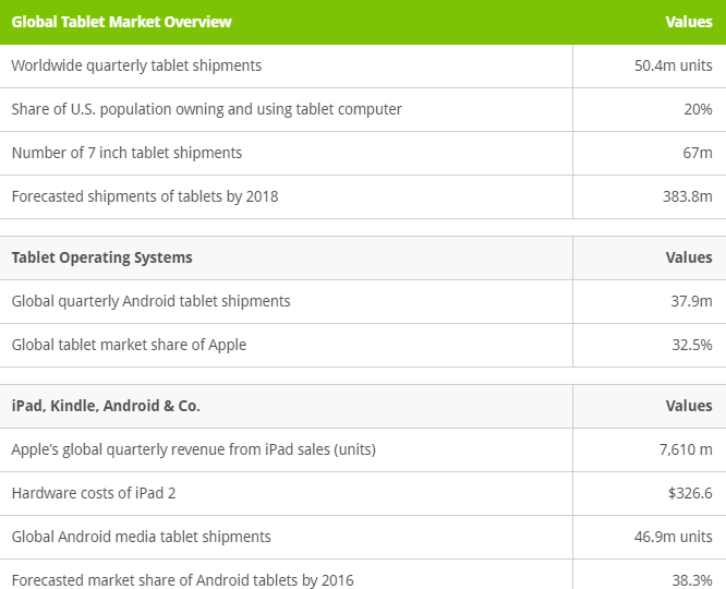 State of tablets and marketshare