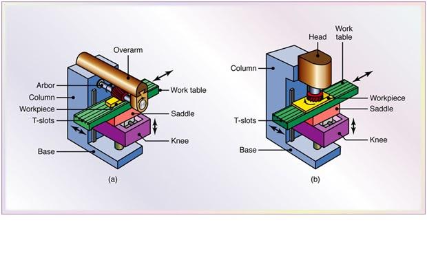 types of machine tool