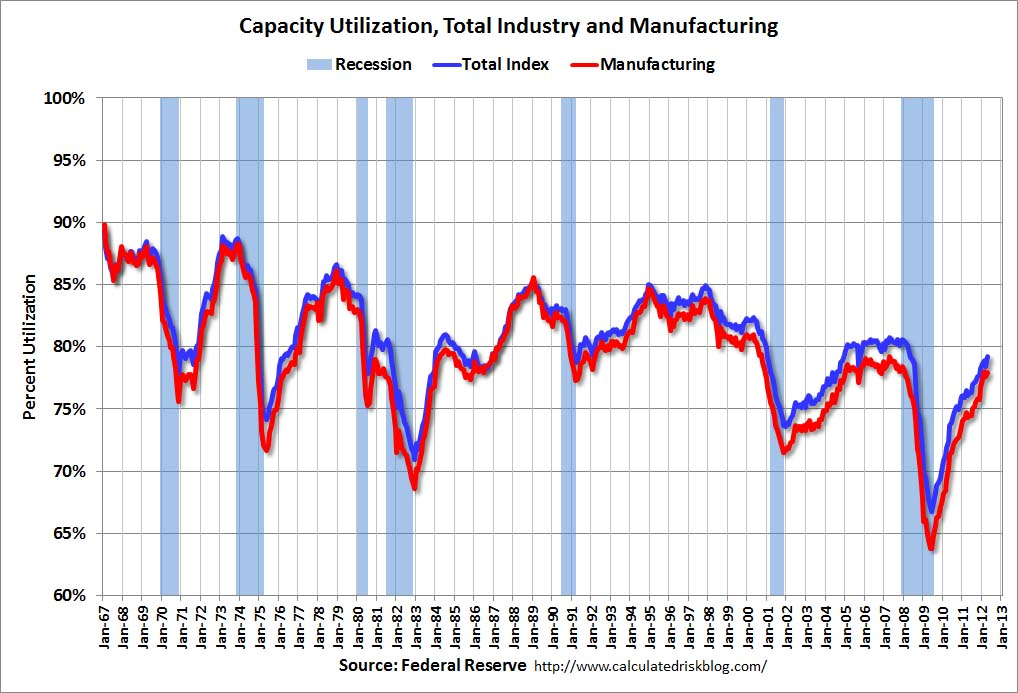 Total industrial and manufacturing growth