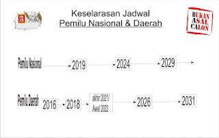 Keselarasan Jadwal Pemilu serentak Nasional dan Daerah