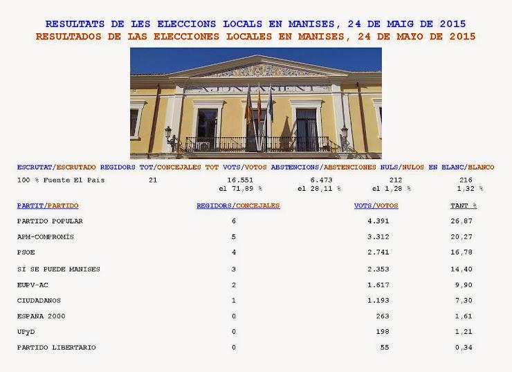 RESULTATS ELECCIONS MUNICIPALS EN MANISES 2015