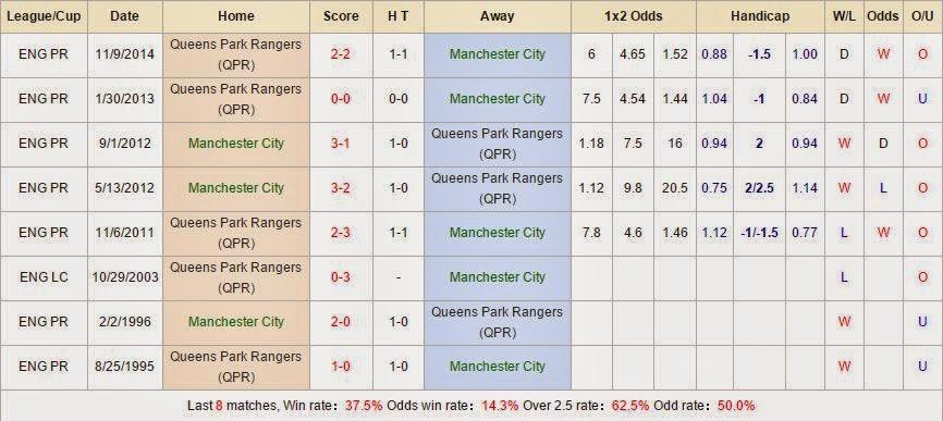 Kèo thơm cá cược Manchester City vs Queens Park Rangers