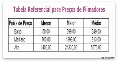 Tabela Referencial para Preços de Filmadoras
