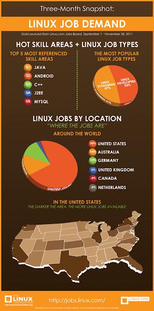 Imagen de una infografía de Linux y el trabajo