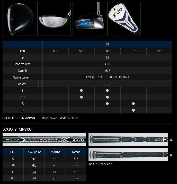 XXIO Driver Review - TourSpecGolf Golf Blog
