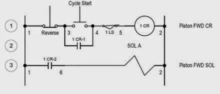 Elektronika industri bab 2 diagram listrik industri untuk memudahkan dalam mengidentifikasi letak dari peralatan elektrik dalam ladder diagram maka dipergunakan angka untuk penomoran lokasi kabel dan lokasi ccuart Choice Image